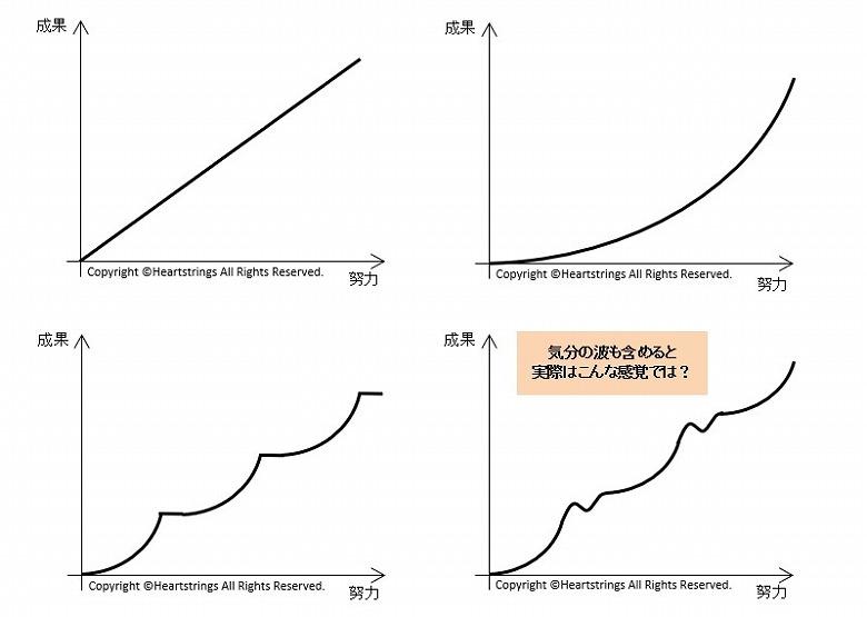 「成功曲線」努力する方法、努力と成果のグラフ